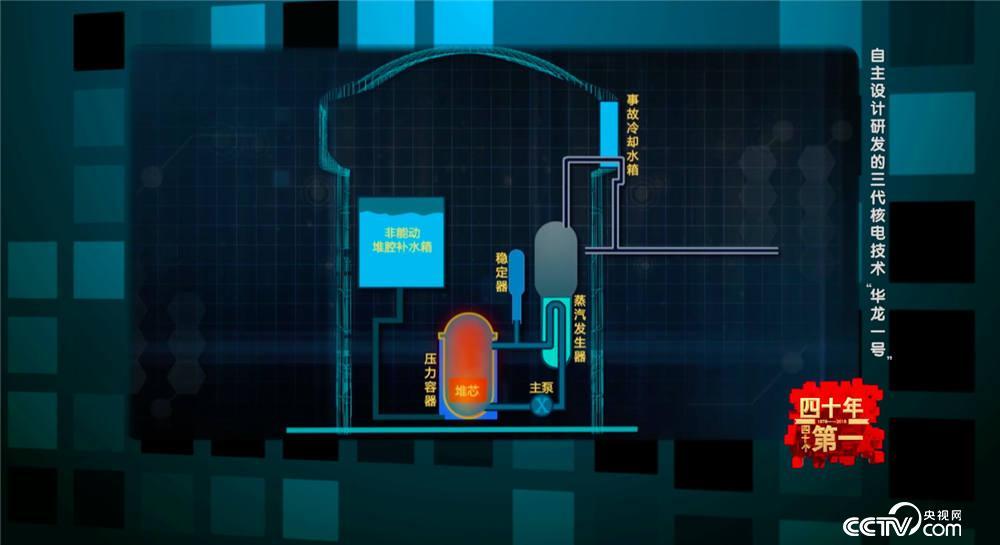 """《四十年四十个第一》自主设计研发的三代核电技术""""华龙一号"""""""